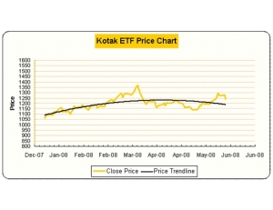 Kotak Gold ETF Price movement chart