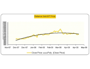 Price movement chart for Reliance Gold ETF