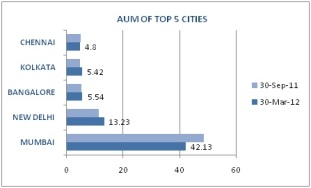AUM OF TOP 5 CITITES